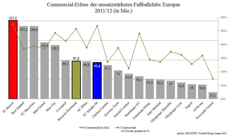 09 - Commercialerlöse Deloitte Football Money League 2011_12 - umsatzstärksten Fußballclubs Europas