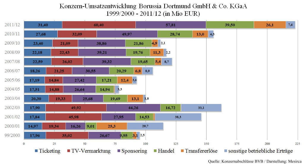 10 - Konzern-Umsatzentwicklung BVB 99 bis 2012 - Mesirca