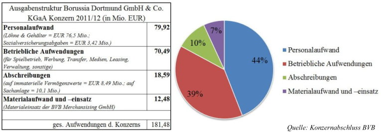 11 - Ausgabenstruktur BVB Konzern Saison 2011_12
