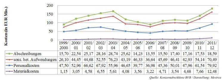 12 - Konzern-Ausgabenentwicklung BVB 1999 bis 2012