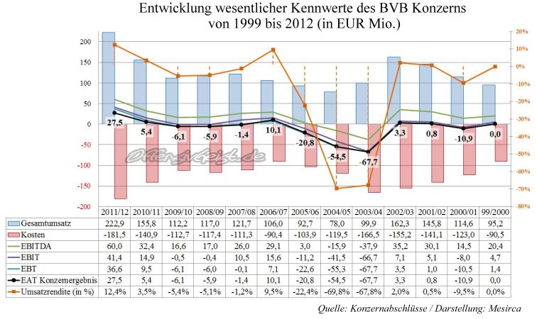 14 - Entwicklung wesentlicher Kennwerte des BVB Konzers 1999 bis 2012 - Mesirca
