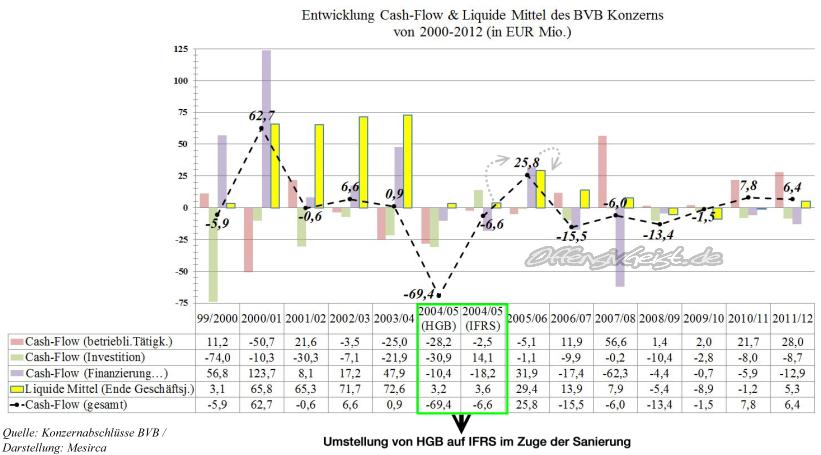 15 - Cash-Flow und Liquide Mittel Entwicklung des BVB Konzerns