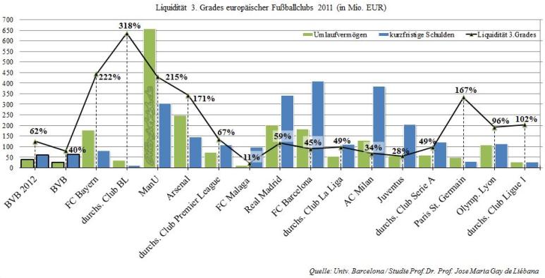 Liquidität 3.Grades europäischer Fußballclubs