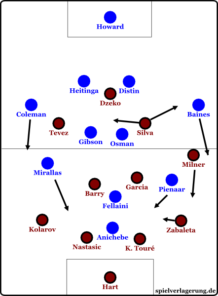 About fifteen minutes into the game Mancini changed formation to an asymmetrical 4-4-2. Tevez did not work much against Coleman, Milner was pushed back by Baines.