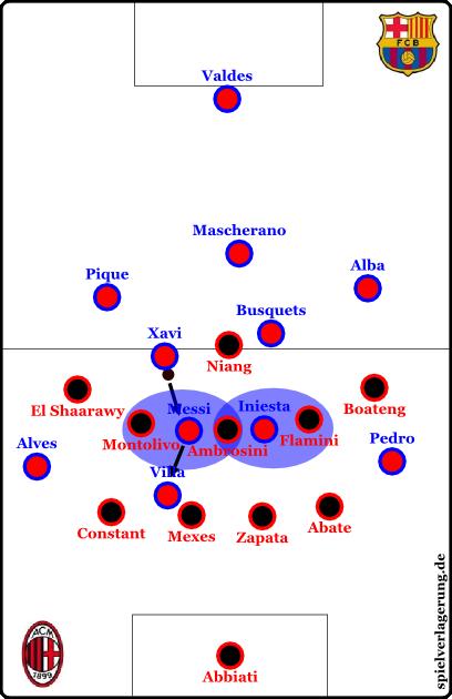 Barcelona offensiv im 3-3-4 und dem Spiel in den Engen zur strategischen Raumeroberung.