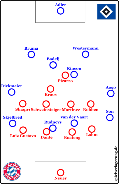 Bayern in a 4-4-1-1 for a short time. Hamburg's wingers may play as high as they like: Bayern isolate them from each other. Long balls to Rudnevs are won by Dante and others without problems, furthermore, thanks to their compactness, Bayern dominate second balls.