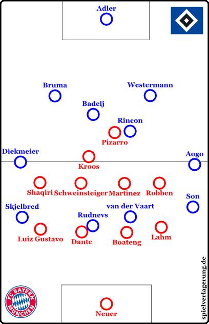 Bayern steht kurzzeitig im 4-4-1-1 da. Die Außen können noch so hoch stehen: Bayern isoliert sie voneinander. Alle langen Bälle auf Rudnevs wurden von Dante und Co. problemlos gewonnen, außerdem war Bayern dank der Kompaktheit auch bei den zweiten Bällen dominant.