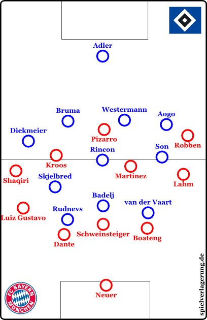 Hamburg pressing. Because Bayern are always able to incorporate Neuer, Hamburg gets into trouble. Adding to the problems: Bayern's technical abilities and their interesting movement