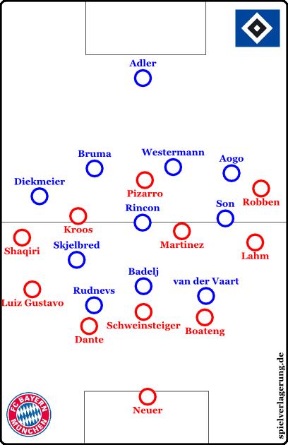 Hamburg im Pressing. Weil Bayern Neuer immer einbinden kann, hat Hamburg gewisse Probleme, hinzu kommt die technische Stärke der Münchner und die interessanten Bewegungen