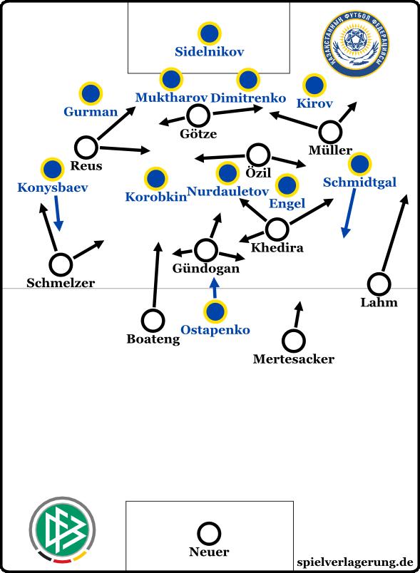DFB - Kasachstan 1