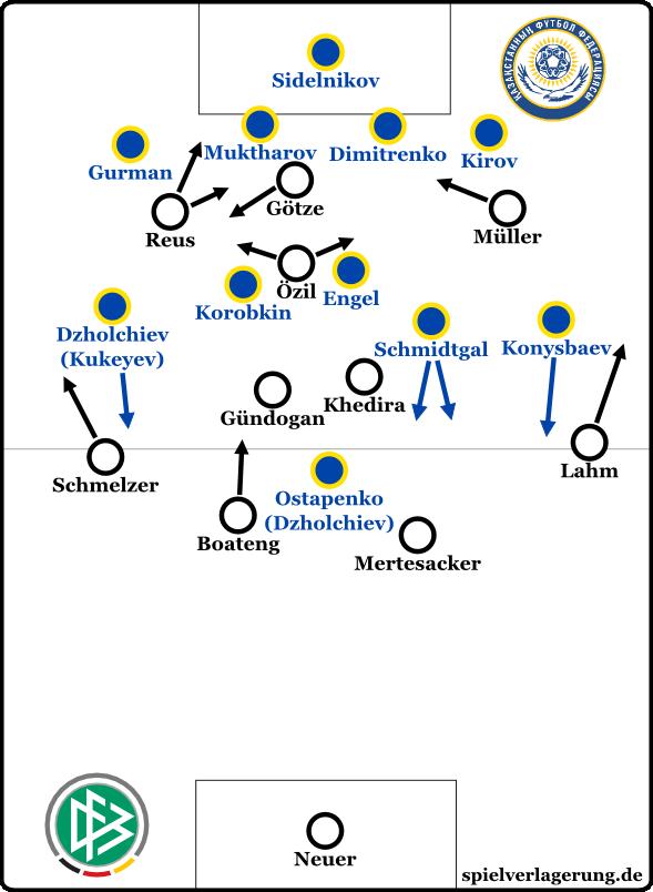 DFB - Kasachstan 2