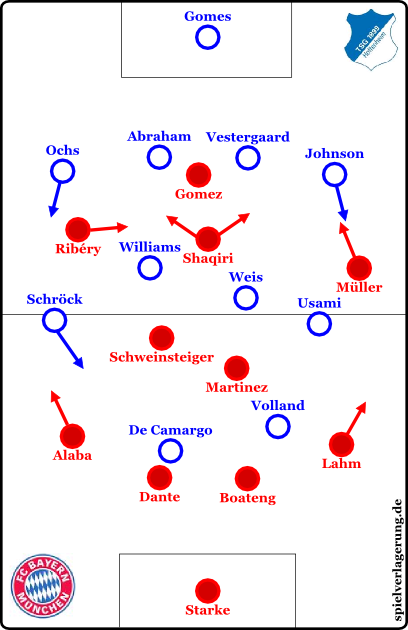 formations in the beginning