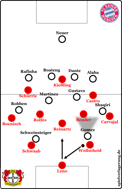 Leverkusen uses goalkeeper Leno in build up, when needed.