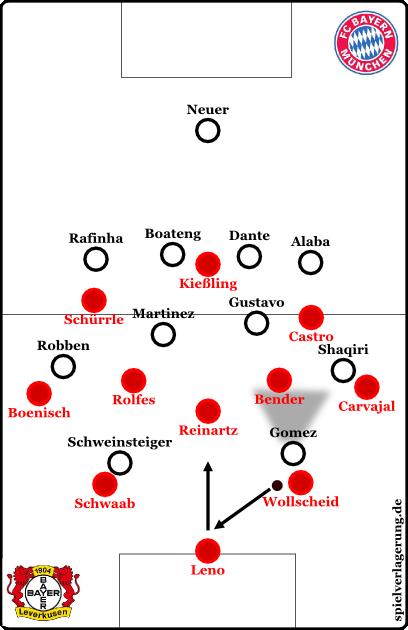 Leverkusen nutzt im Aufbauspiel, wenn nötig, Leno.