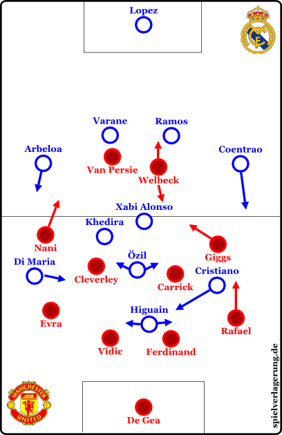 formations and line-up