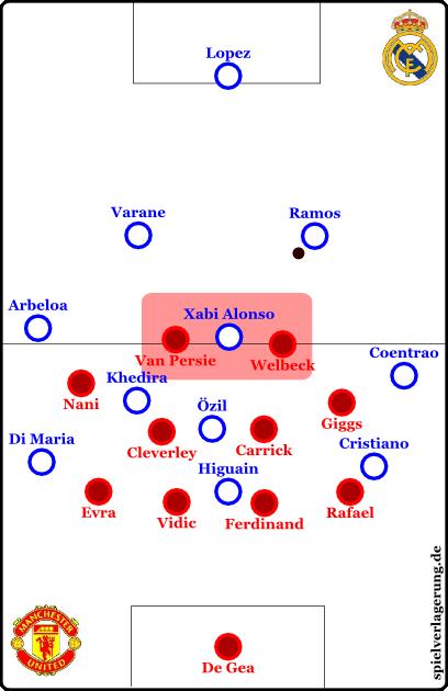 Uniteds Pressing und Zugriff auf Alonso