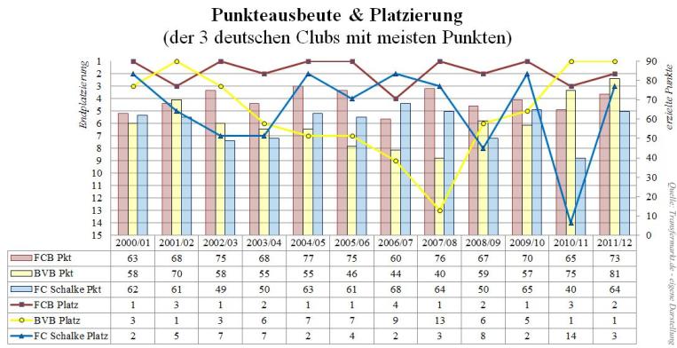 Punkteausbeute und Endplatzierung BVB, FCB, FCS (kleiner)