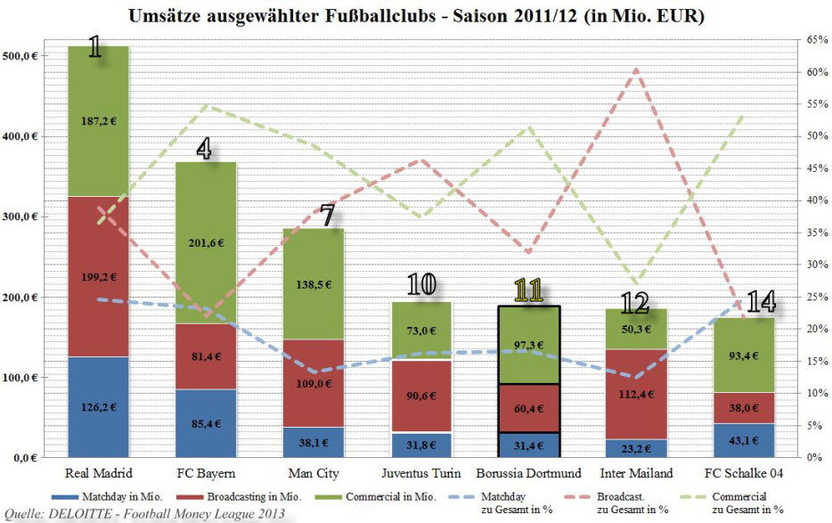 Umsätze ausgewählter Fußballclubs 2011_12 kleiner