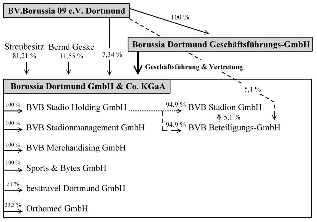 Konzernstruktur BVB - eigene Darstellung Mesirca