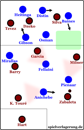 Pienaar covered Milner with his covering-shadow cone, Anichebe and Fellaini did likewise with their opposition. Baines anticipated the long balls for Milner (green area).