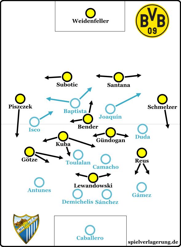 BVB-Malaga 4-3-3