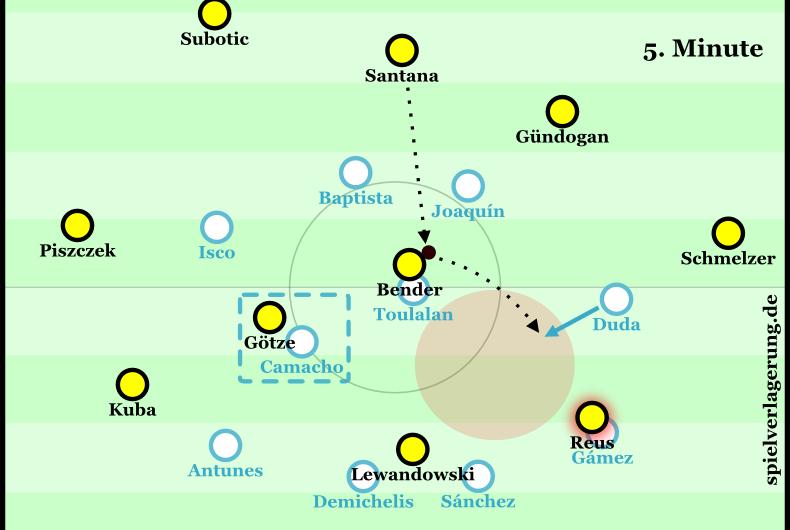 Positioning Dortmund