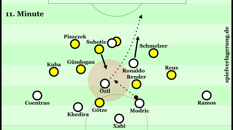 BVB Real Min 11 Özil