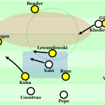 Borussia Dortmund – Real Madrid 4:1 | In-depth Bildanalyse