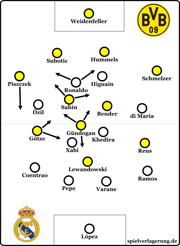 BVB gg Real 4-4-2 und Sahin