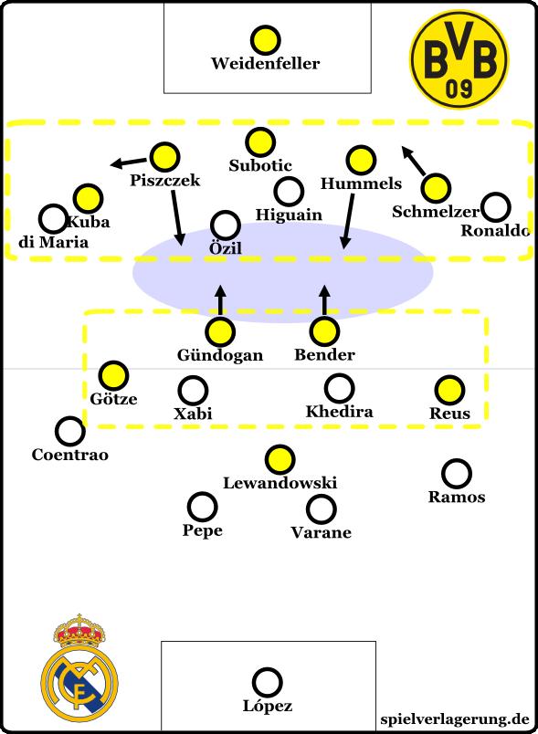 BVB gg Real 5-4-1