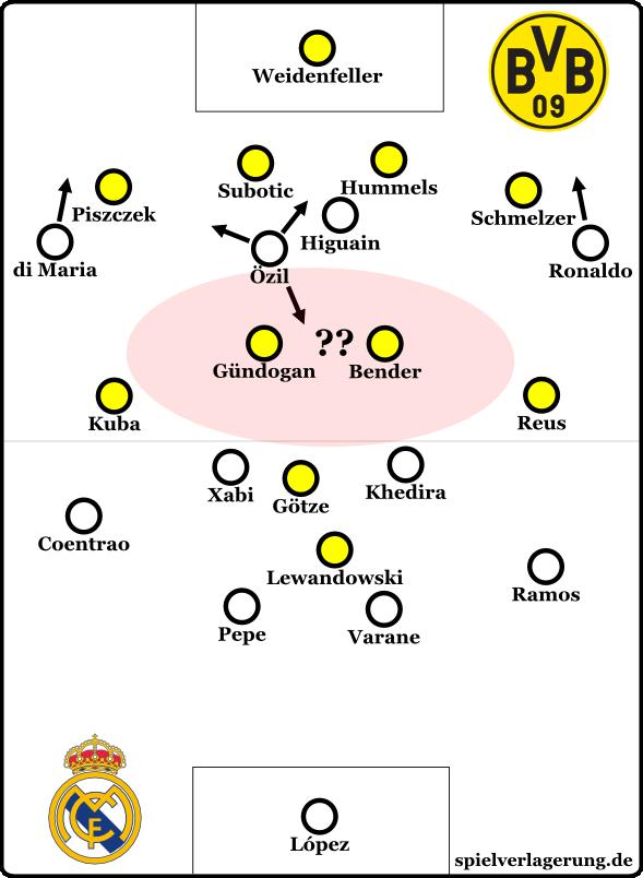 So könnte Mourinho wieder Dortmunds Sechser überbrücken.