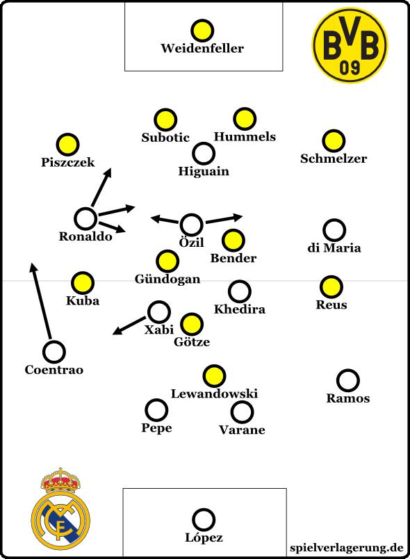 Mourinhos angekündigte Personalwahl  mit taktischer Standardformation.