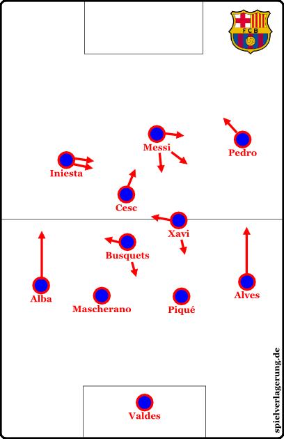 Die ursprüngliche Grundformation und Stammaufstellung in dieser Saison (mit Puyol statt Mascherano, wenn fit).