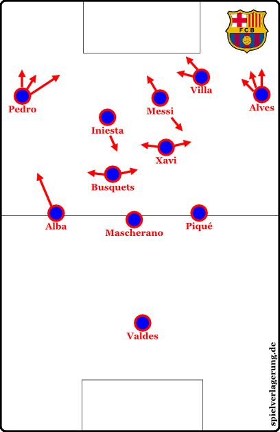 Aktuell sieht es eher so aus; Pedro bleibt breit, Villa dient als Blocker und öffnet Messi Räume, während Iniesta als Nadelspieler fungiert. Busquets wird vorne besser genutzt und Alba rückt nur situativ oder in speziellen taktischen Schemen nach vorne auf.