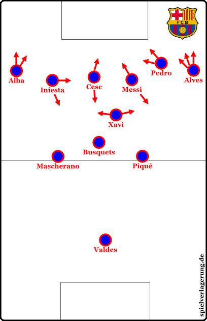 Die Offensivformation der eigentlichen Grundformation sieht so aus; Busquets sichert durchgehend ab, Xavi ist im Mittelfeld der Alleinorganisator, vorne hat man viel Durchschlagskraft und Effektivität, aber weniger Bewegungsraum.