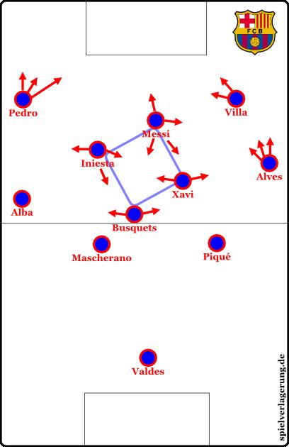 Dadurch entsteht im Spielaufbau diese asymmetrische Raute im Mittelfeld.