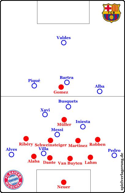 Hier spielt man mit einer engen Viererkette und hoher Positionsdeckung. Im schlechtesten Fall drückt Barcelona Bayern nach hinten und bespielt die Außen, wodurch sich die Schnittstellen öffnen. Früher oder später finden sie eine Lücke. Im besten Fall steht Bayern in dieser Formation hoch, Barcelona zirkuliert den Ball im ersten Spielfelddrittel und verliert ihn irgendwann in der gegnerischen Kompaktheit.