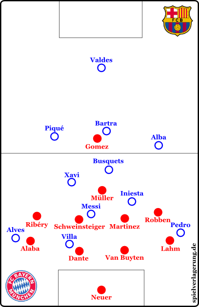 Barcelonas asymmetrische Raute. Was macht Bayern dagegen? Hier würden sich die Flügelstürmer positionsorientiert verhalten und die Außenverteidiger mannorientiert.
