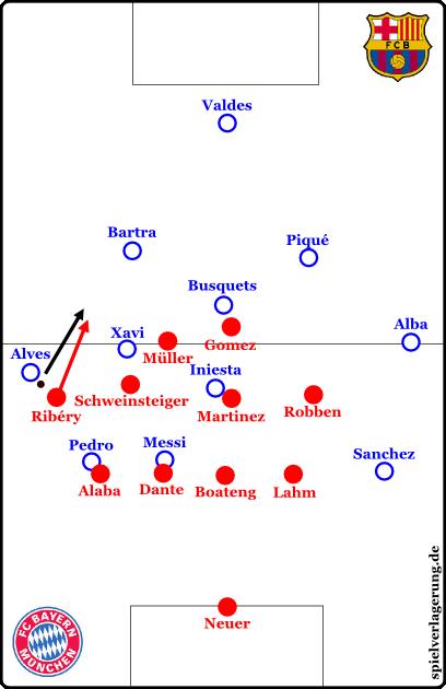 Ball auf Außen; Bayern startet die Jagd und rückt ein. Ribéry presst, Alves spielt zurück, Ribéry jagt dem Ball hinterher.
