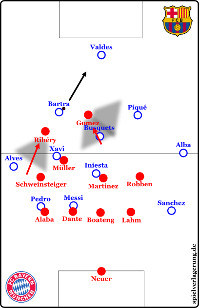 Ribéry puts Alves into covering shadow, Schweinsteiger fills the hole, Müller covers Xavi. Gomez runs at Busquets and tries to block the connection to the central defender if possible. But if Ribéry presses neatly, this isn't even necessary. The ball goes to Valdes, and NOW Ribéry goes back to his position.
