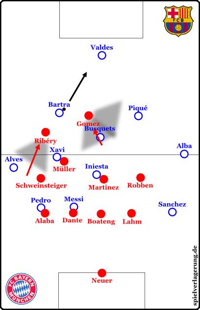 Ribéry hat dadurch Alves im Deckungsschatten, Schweinsteiger füllt das Loch, Müller geht auf Xavi. Gomez macht sich nun an Busquets ran, kappt aber die Verbindung zum Innenverteidiger, wenn möglich. Presst Ribéry aber ordentlich, ist es nicht einmal nötig. Der Ball geht auf Valdes, Ribéry geht auf seine Position. Bliebe er davor stehen, hätte Bartra auf Xavi spielen können, der mit einem 1-Kontakt-Pass hinter Ribéry auf Alves gespielt hätte, bevor Schweinsteiger absichern konnte.
