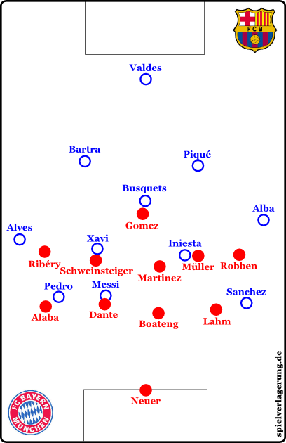 Bayern sometimes in a casual 4-5-1.