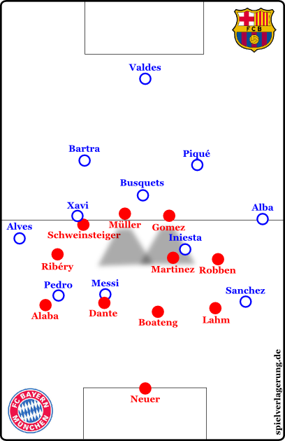 Bayern's pressing formation with Schweinsteiger pushed out. Thanks to the deep strikers, Messi can't be reached, except with high balls. But if there is something Messi cannot win, it's an aerial duel with Dante.