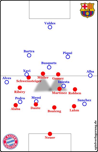 Bayerns Pressingformation mit einem herausgerückten Schweinsteiger. Dank den tiefen Stürmern ist Messi nicht bespielbar. Außer mit hohen Bällen. Aber wenn Messi eines nicht gewinnen kann, dann Kopfballduelle mit Dante.
