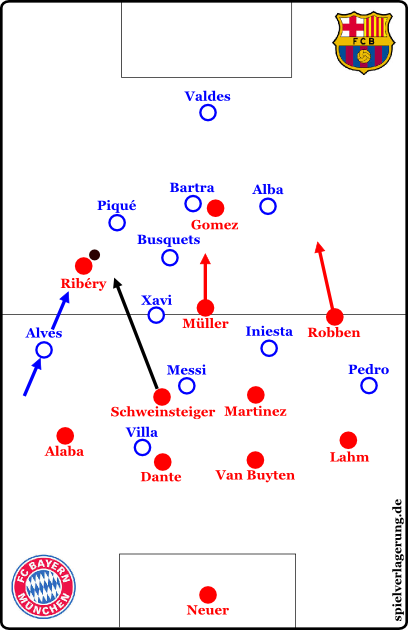 Schweinsteiger erobert den Ball und spielt einen langen Pass auf den sofort nach vorne gerückten Ribéry. Alves presst rückwärts, Piqué verhält sich passiv und versucht Zeit zu schinden. Busquets sichert Pässe in die Mitte ab, würde sich bei einem freilaufenden Gomez nach hinten fallen lassen. Auch wie Xavi, Iniesta und Pedro sich verhalten, kann wichtig werden, weil die Bayern mit vier Stürmern kommen. Alabas Entscheidung über ein Aufrücken kann ebenfalls die Offensivgefahr, aber auch die defensive Instabilität dramatisch erhöhen.