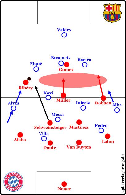 Spielt Busquets tiefer und Alba höher, ist Barcelonas Formation gegen besonders schnelle Konter deutlich instabiler.