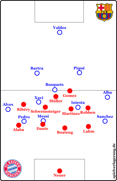 If Dante moves out, Barcelona can play passes into space for Alves, Sanchez or Pedro. Boateng is supposed to prevent that, f.e. by employing his dynamic abilities