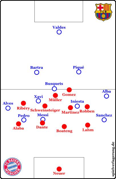 Rückt Dante heraus, kann Barcelona eventuell Laufpässe in den Raum auf Alves, Sanchez oder Pedro spielen. Boateng soll u.a. das mit seiner Dynamik verhindern.
