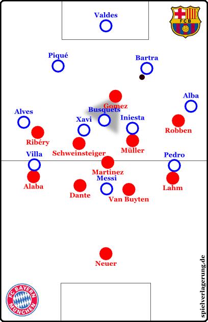 Ein 4-1-4-1-Pressing wäre ebenfalls möglich. Gomez würde Busquets abdecken und immer wieder den ballführenden Innenverteidiger anlaufen. Martinez könnte sich dann an Messi orientieren.