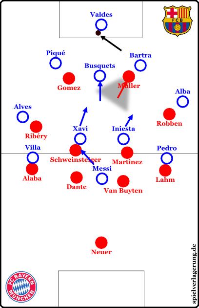 Allerdings kann Barcelona Valdes auch unter Druck anspielen. Busquets läuft sich mittig frei und das Pressing ist überwunden. Im Mittelfeld geht die Bewegung auch los, Messi sucht sich den Raum hinter Xavi.